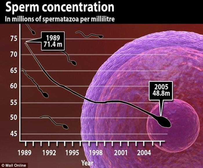 15年間で精子の量が30%以上減った事実 本日の1枚とSTYLING